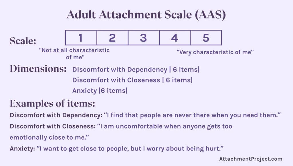 Attachment Style Tests - Adult Attachment Scale (AAS)
