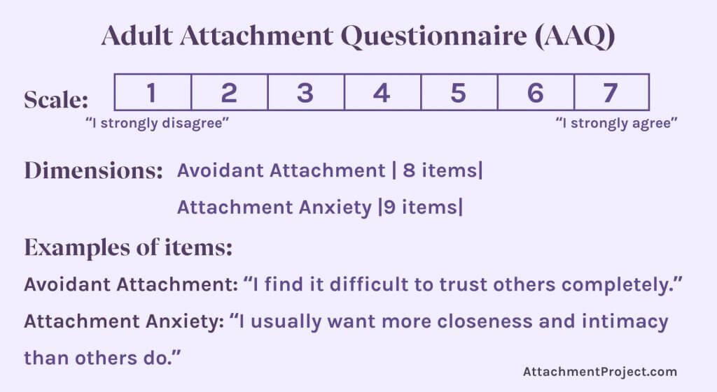 Attachment Style Tests - Adult Attachment Questionnaire (AAQ)