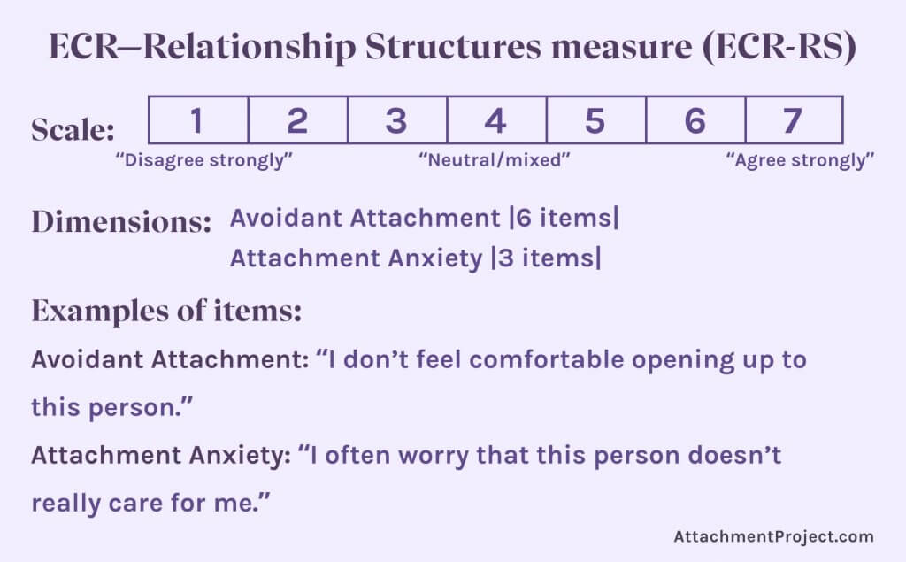 Attachment Style Tests - ECR—Relationship Structures measure (ECR-RS)