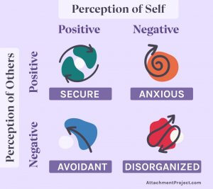 The Four Attachment Styles - Perception of Self vs Perception of Others