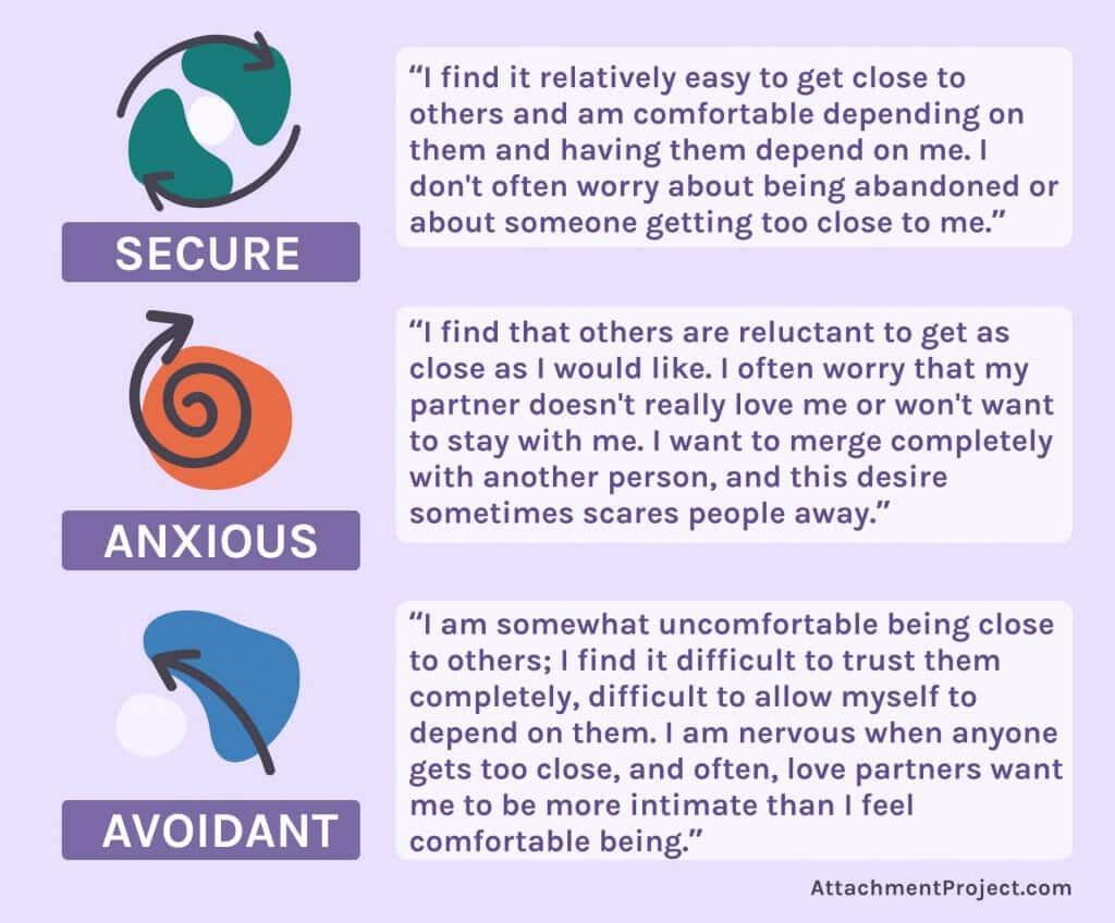 Mary Ainsworth Attachment Styles - Secure, Anxious, Avoidant