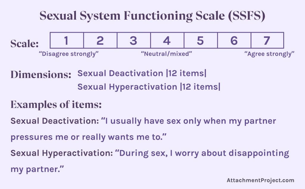 Sexual System Functioning Scale (SSFS)