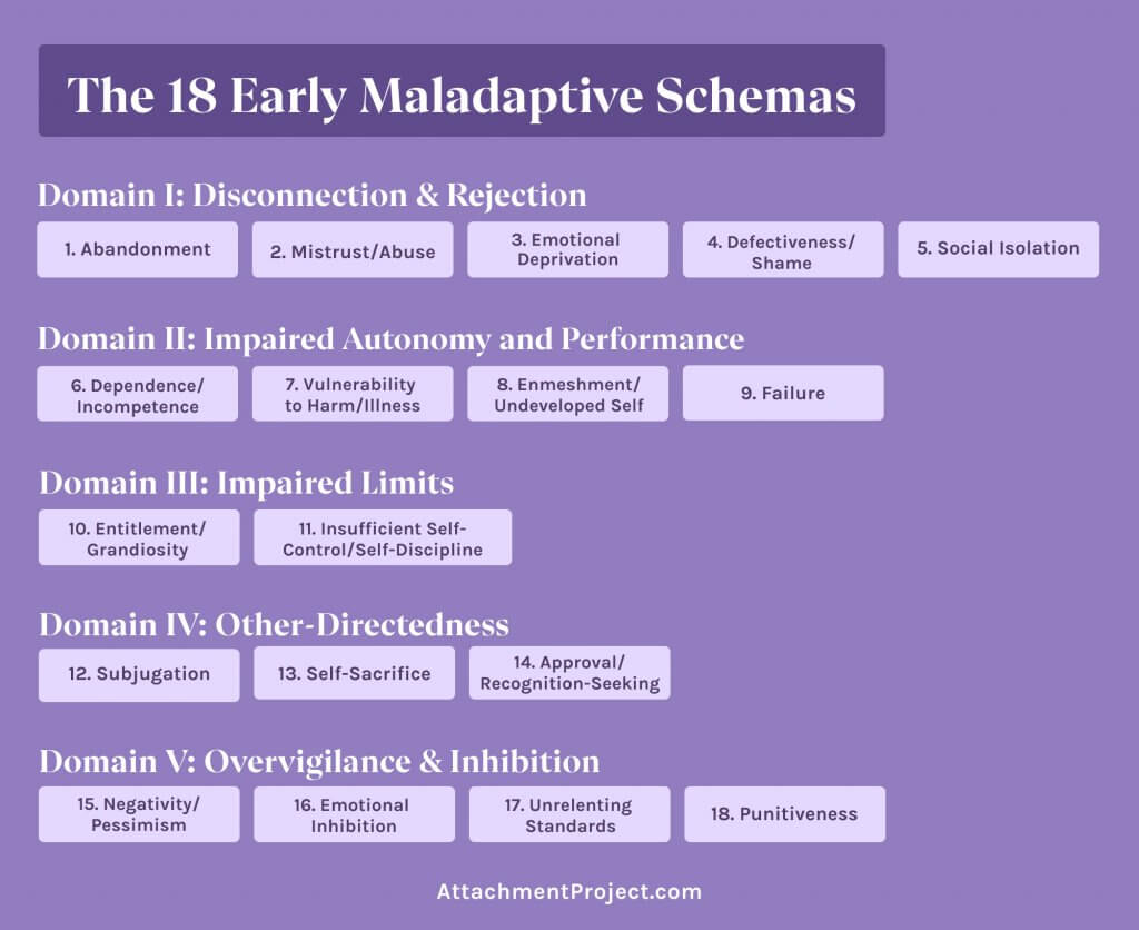 the-18-maladaptive-schemas